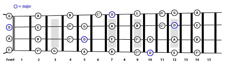 pentatonik-major-dan-minor-pada-bass